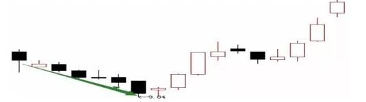 图解最常见的4种洗盘K线第1张-无忧岛网
