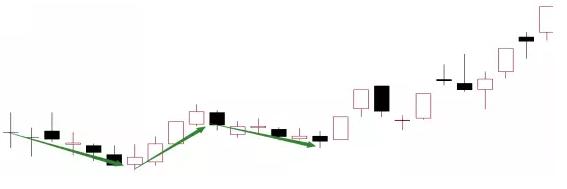 图解最常见的4种洗盘K线第3张-无忧岛网