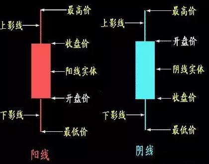 不得不看的K线图基础知识第1张-无忧岛网