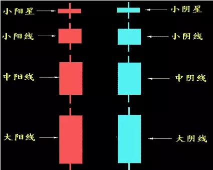 不得不看的K线图基础知识第2张-无忧岛网