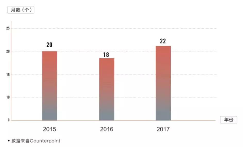 2018 手机市场预测:不但卖得更贵,还要卖得更多