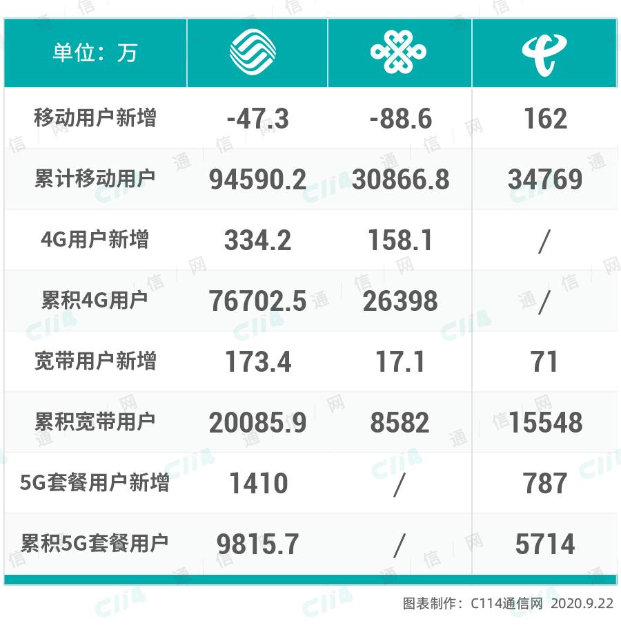 解读三大运营商8月数据:5G拓展延伸 用户渗透率进一步提升 消费与科技 第2张